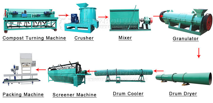 organic fertilizer production line manufacturing process