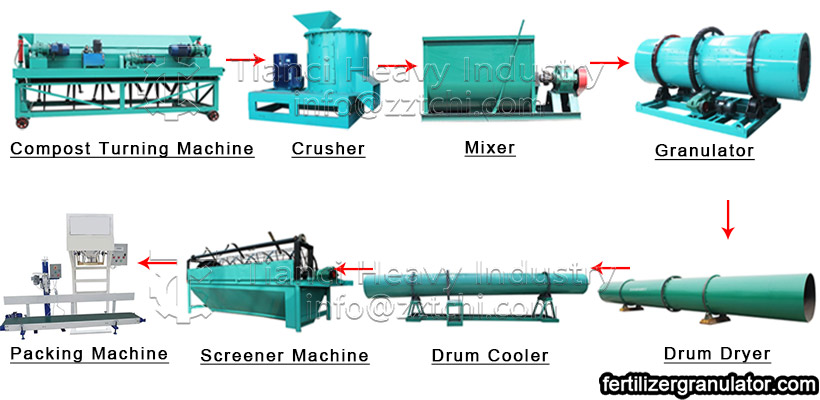 flow of organic fertilizer manufacturing process