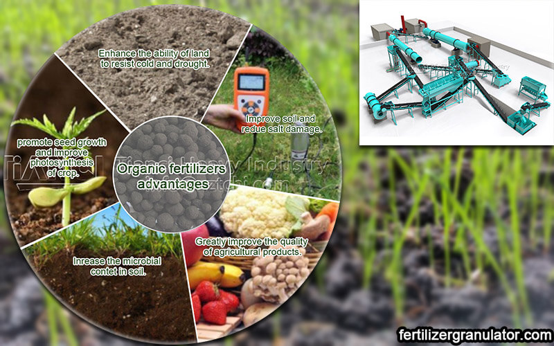 Market situation of organic fertilizer and granulator equipment